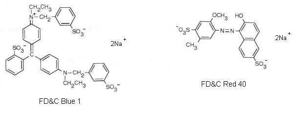 Separation of Food Dyes Via Column Chromatography